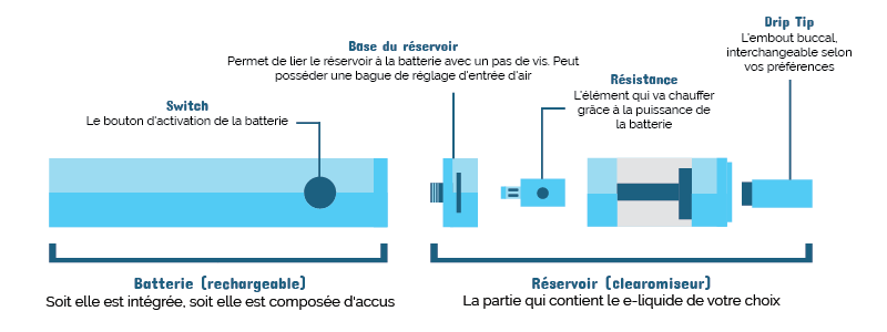 """Résultat de recherche d'images pour """"cigarette electronique schema"""""""